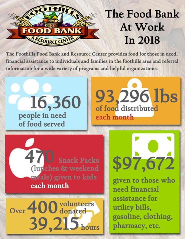 foodbank-Numbers-flyer-END-year2018